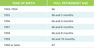 Social Security Age Payout Chart How Does Social Security Work Top Questions Answered