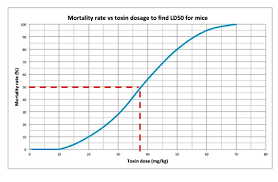 Ld50 Chart Can Marijuana Kill You