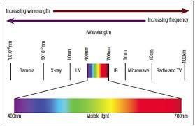 Infrared Light Spectrum Wavelength Chart Hot Mirrors Ir Polution Redfox Media