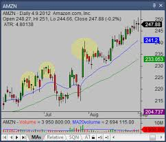 Amzn Candlestick Chart Shooting Star Candlestick Pattern Trading Ideas For Bull And