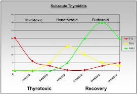 Subacute Thyroiditis Endotext Ncbi Bookshelf