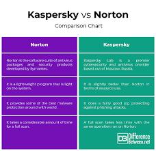 Norton Antivirus Comparison Chart Difference Between Kaspersky And Norton Difference Between