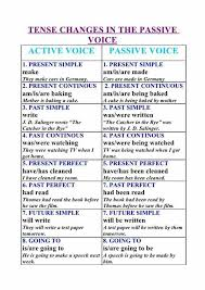 Voice Chart Pdf Active And Passive Voice In English English Pdf Docs