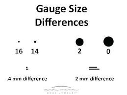 51 Explicit Guage Sizes