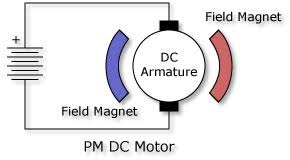 untitled the permanent magnet motor is a dc only commutated motor that uses permanent magnets to provide the stationary field poles power is applied only to the dc