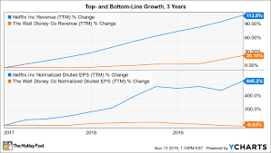 Forget Disney Netflix Is A Better Growth Stock The Motley