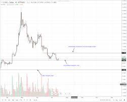 Coinbase Chart Not Loading Ethereum Sportbook Maka Finanz Ag