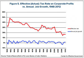 Image Result For Relationship Between Federal Tax Rate And