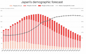 Japan Population Chart Japans Declining Population Tis Directors Blog