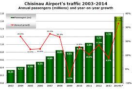 Chisinau Airport Reports 30 Traffic Growth So Far In 2014