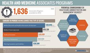 Medical Degrees Associates Medical Degree Online A A And A A S In Medicine