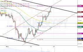 Chf Jpy 4h Chart Meets Resistance Cluster Action Forex