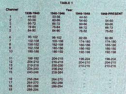 Australian Tv Frequencies Chart Tv Channel Frequency Chart Triplekkkk