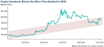 King Chain Grab Chart Should You Buy The Saudi Aramco Ipo U S Global Investors