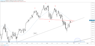 Trading Outlook For S P 500 Dax Gold Price Crude Oil