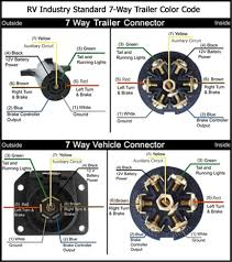7 pin trailer plug wiring diagram for chevy diagrams image alluring bargman breakaway switch wiring diagram 7 pin trailer plug wiring diagram for chevy diagrams image alluring bargman