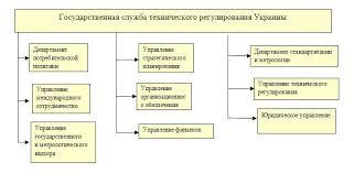 Реферат Тушишвили Е С Развитие сертификации в некотрых странах  Рисунок 2 Структура Государственной службы технического регулирования Украины