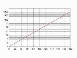 Math107 Ch4c Semilog Paper Youtube