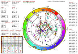 Do Astrology Readings Birth Carth Synastry