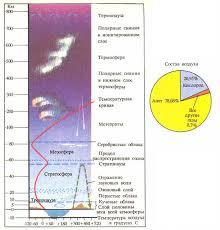 АТМОСФЕРА ГЕОГРАФИЧЕСКИЙ СЛОВАРЬ Строение атмосферы