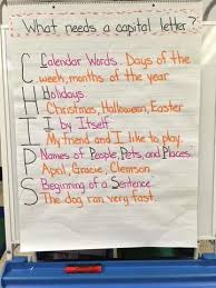 Capital Letter Anchor Chart Writing Anchor Charts And Strategies April Vaughn