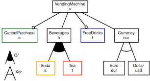 Vending Machine Diagram Delectable VIBeS Variability Intensive Systems Behavioural TeSting