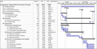 Formatos De Cronogramas De Actividades Hacer Un Cronograma De Actividades Online Sinnaps