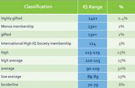 What Does My Iq Score Mean Your Iq Score Explained