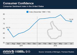 Chart Consumer Confidence Statista