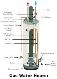 30 gallon gas water heater. Perfect Gas 30 Gallon Water Heaters Gas Heater  Troubleshooting At Home Depot Menards  In I