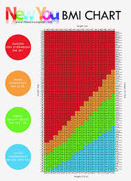 Healthy Weight Range Chart Bmi Chart What Is Your Healthy Weight New You Plan Vlcd