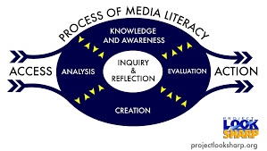 graphic of define media literacy