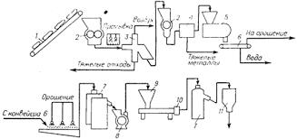 Курсовая работа Вторичная переработка пластмасс как пример  Что же касается производственных отходов то схема процесса их переработки нередко упрощается за счет исключения ряда стадий особенно 3