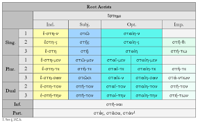 Greek Verb Endings Chart The Root Aorist Dickinson College Commentaries