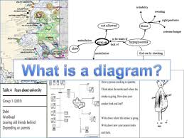diagrammatic elicitation using diagrams as a data collecton method    tables drawings    what is a diagram open endedness linear flow