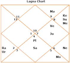 Gandhi Chart Astrosaxena
