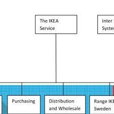 Volkswagen Organizational Structure Chart