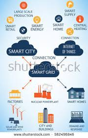 smart grid stock images royalty images vectors shutterstock the connections between the smart city internet of things and the smart grid represented on