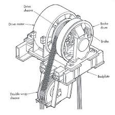 GearLESS+Machine1 elevator machine and drive system ~ electrical knowhow on general electric motors wiring diagram gem