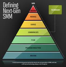 defining next gen smm the evolution of strategic meetings management