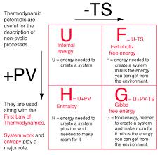 Thermodynamic Processes Chart Thermodynamic Potentials