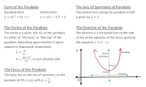 figure b parabola cheat sheet for vertically oriented parabolas focus vertex axis of symmetry and directrix