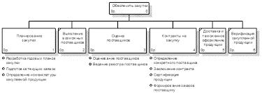 Курсовая работа Функционально стоимостный анализ процесса закупки  Дерево функций процесса закупки запчастей для целей ФСА приведено на рисунке 2 6