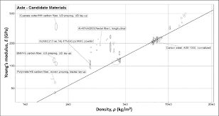 Combined Ces Material Selection Chart For The Axle Stiffness