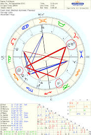 Moon Sign Chart 2012 2012 Richard Fidler Part 2