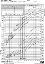 Child Weight Chart As Per Age Centers For Disease Control Pediatric Growth Chart For Boys