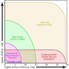 Vacuum Comparison Chart Vacuum Pumps Explained