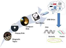 data storage devices advancement in the field of data storage devices is shown here new
