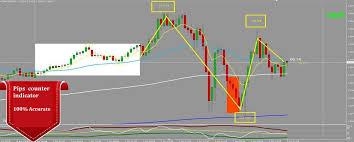 Download Pips Range Value Counter Indicator For Mt4 Mt5