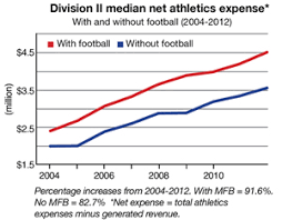 average high school athletic budget division ii athletics expenses ncaa org the official site of the